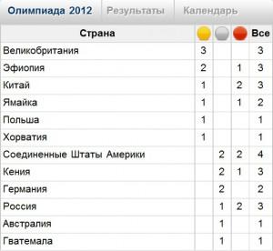 Медальный зачет легкоатлетической сборной России на XXX Олимпийских играх